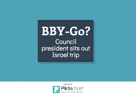 BBY-Go? Council president sits out Israel trip