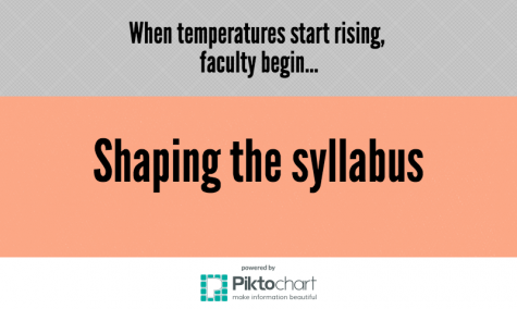 When temperatures start rising, faculty begin…