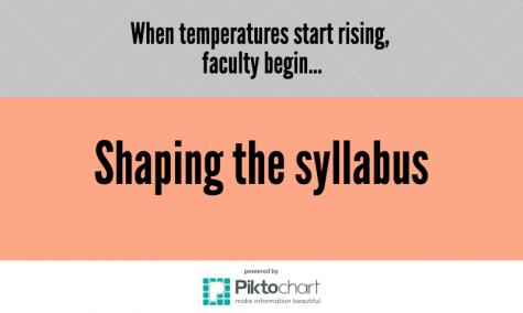 When temperatures start rising, faculty begin…