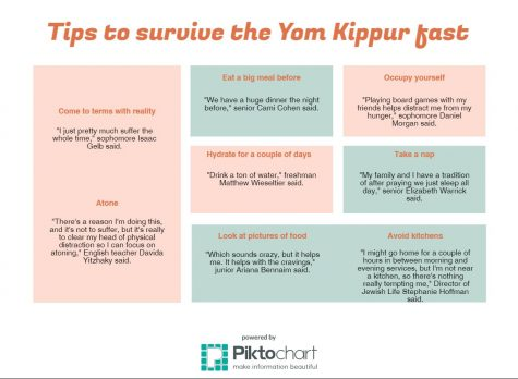 Tips to survive the Yom Kippur fast
