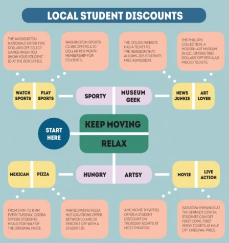 Local student discounts