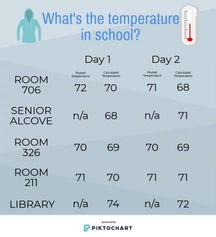 Temperatures throughout the building