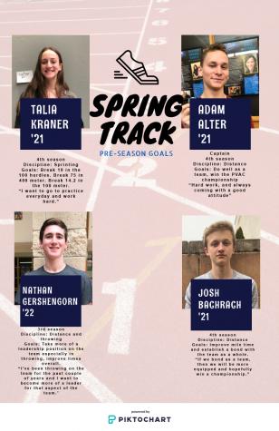 Spring track: Pre-season goals