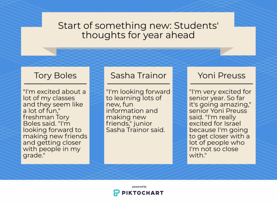 Start of something new: Students' thoughts for year ahead