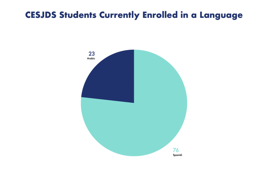 Almost 100 JDS students are enrolled in a language other than Hebrew, with the vast majority being enrolled in Spanish.