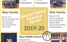 Sports Basketball Recap