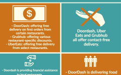 Delivery services review: A solution to your social-distancing food woes