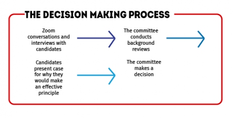 The decision making process for a new high school principal is extensive and requires significant vetting.