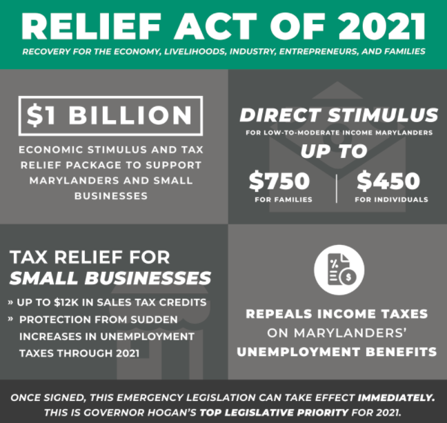 This infographic outlines main components of Hogan's RELIEF Act.
