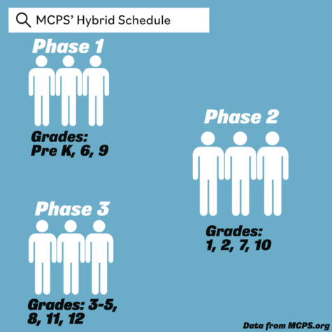 MCPS will begin reopening on April 6 in three phases.