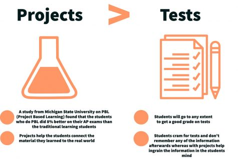 Opinion: Projects help students learn more effectively than tests